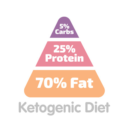 Ketogenic diet percent pyramid sign keto illustration
