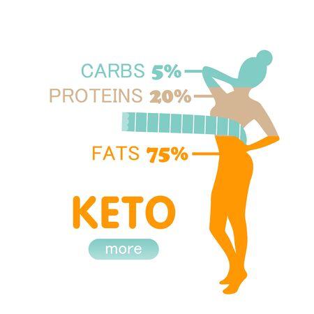 Keto diet woman body figure percent ketogenic card