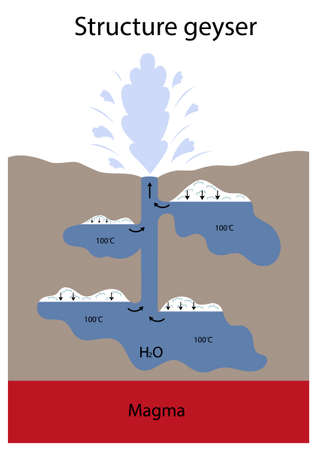 Vector illustration of a geyser structure