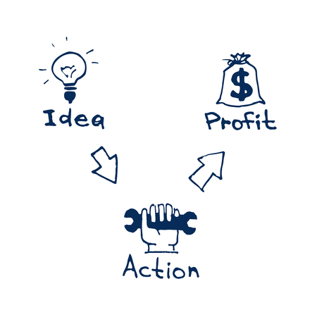 illustration of hand-drawn business process icons such as idea bulb, action symbol, bag of money profit for usege in biz presentation and printed matter Illustration