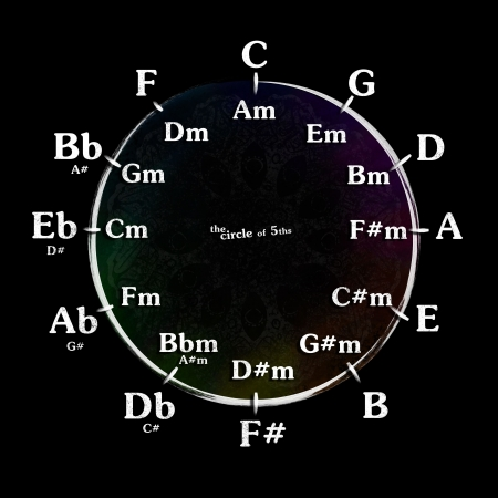 major and minor chords arranged as the circle of fifths Banco de Imagens
