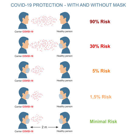 Comparison of the risk of coronavirus infestations in people with masks and without masks. Covid-19 Transmission Risk in human. Please do not enter without a face mask. Vectores