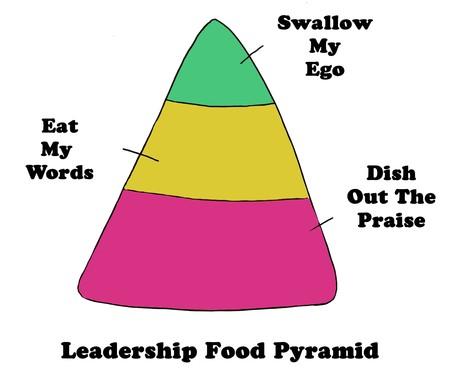 Color illustration of a leadership pyramid, based on food analogies.