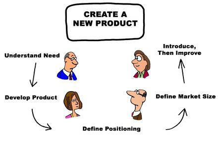 posicionamiento de marca: Diagrama de flujo de negocio de color sobre la creación de un nuevo producto.