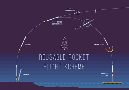 Reusable rocket flight scheme. Infographic vector concept illustration