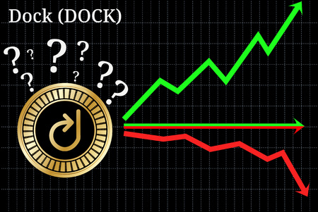 Possible graphs of forecast Dock (DOCK)