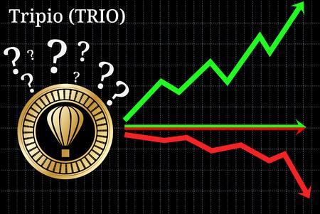 Possible graphs of forecast Tripio (TRIO) - up, down or horizontally. Tripio (TRIO) chart.