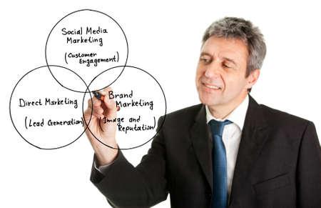 leads: Businessman wring a marketing diagram