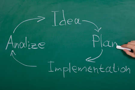 implement: Business Conceptual Hand Drawn Flow Chart On Chalkboard