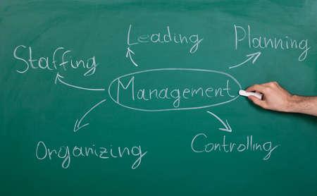Hand Drawing Management Chart On Green Blackboard Stock Photo - 21328871
