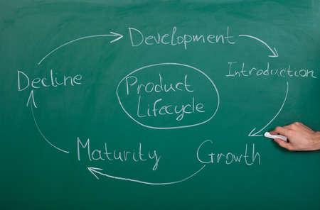 ciclo de vida: Dibujo de la mano del ciclo de vida del producto, establecidos en la pizarra