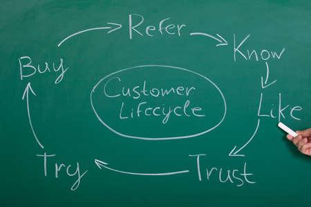 ciclo de vida: Diagrama de flujo del ciclo de vida del cliente En La Pizarra Foto de archivo