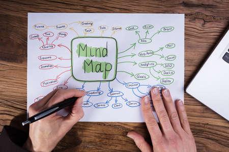 Mapa mental de dibujo a mano del empresario en cartel