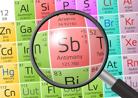 actinides: Stibium or Antimony from Periodic Table of the Elements with magnifying glass