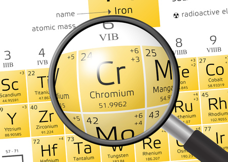 actinides: Chromium from Periodic Table of the Elements with magnifying glass