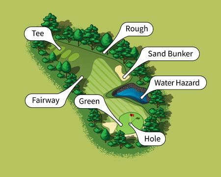 Golfbaan veld lay-out met golf termijnen. Bomen en planten rond gat Stock Illustratie