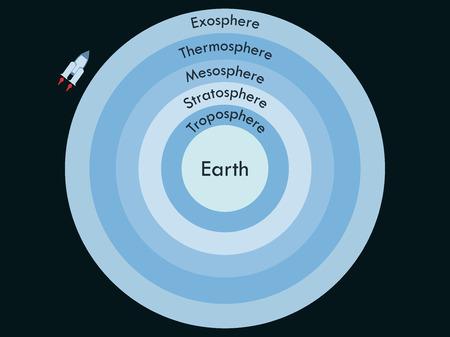 boundaries: Atmosphere of Earth.  Boundaries atmosphere. Layers of Earths atmosphere. Vector illustration.