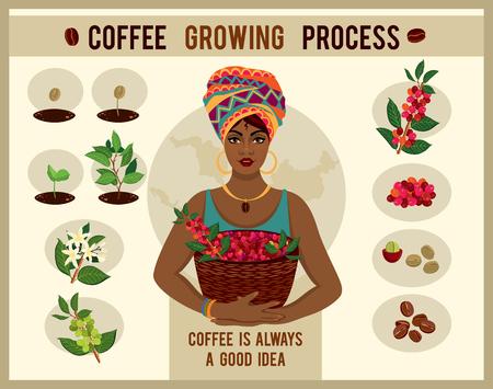 Afrikaanse vrouw is een koffieboer met een mand met koffiebessen op de boerderij. Vrouw in traditionele Afrikaanse kleding. Proces van het planten en groeien van een koffieboomposter. Koffie groeiproces