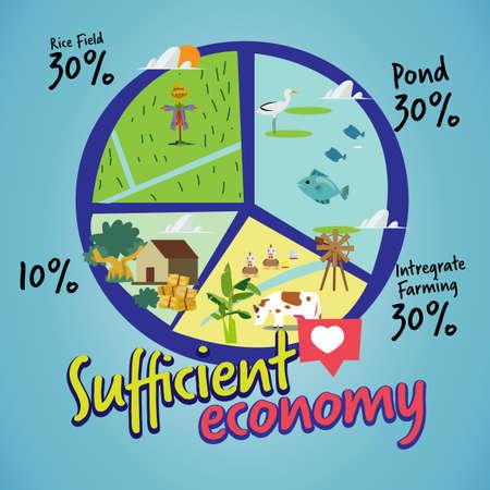voldoende economie. Het cirkeldiagram van de nieuwe landbouwtheorie. infohraphic - vectorillustratie