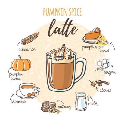 Ilustracja wektorowa latte przyprawy dyni z napojem bezalkoholowym. Ręcznie rysowane szklany kubek z napojem bezalkoholowym, doodle składniki i przyprawy. Szkic karty przepisu z izolowanymi obiektami doodle.