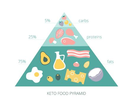 Keto food pyramid. Food for Ketogenic diet. Macros for Low Carb High Fat Diet. Healthy fats, protein and carbs in the triangular shape. Infographics on healthy eating, Illustration