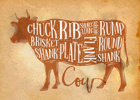 flank: Poster beef cutting scheme lettering chuck, brisket, shank, rib, plate, flank, sirloin, shortloin, rump, round, shank in retro style drawing on craft paper background