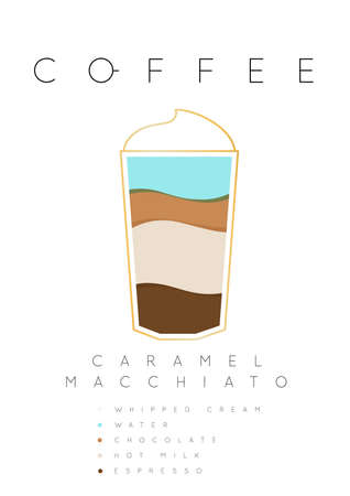 Poster design for coffee caramel macchiato with names of ingredients drawing in flat style vector illustration