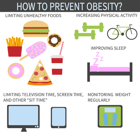prevent: The ways to prevent obesity infographic template. Improving your eating habits and increasing physical activity.  Diet and lifestyle data visualization concept.  Flat design element. Vector illustration