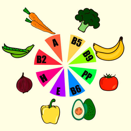 dietetics: Vitamin food sources and functions, rainbow wheel chart with food icons, healthy eating and healthcare concept