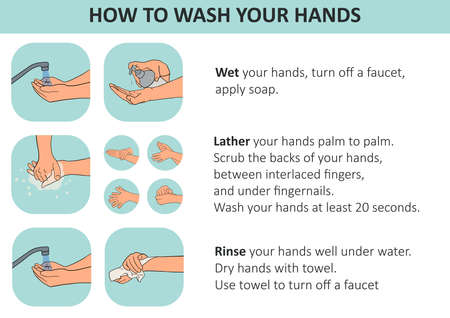 Personal hygiene, disease prevention and healthcare educational infographic: how to wash your hands properly step by step. Hand drawn vector illustration for education people to prevent get infection Standard-Bild - 143310386