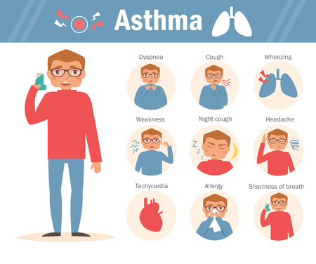dyspnea: Asthma symptoms character Isolated Flat