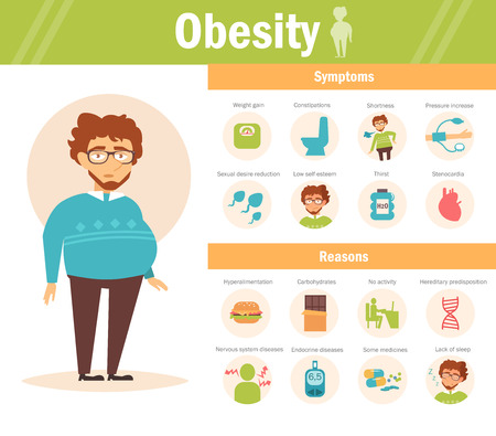 causes: Causes and symptoms of obesity - infographic. Cartoon character.