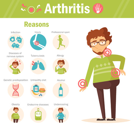 Artritis. Redenen. Cartoon karakter Geïsoleerde Flat