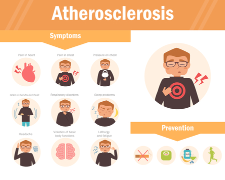 Atherosclerosis. Symptoms. Cartoon character Isolated Flat