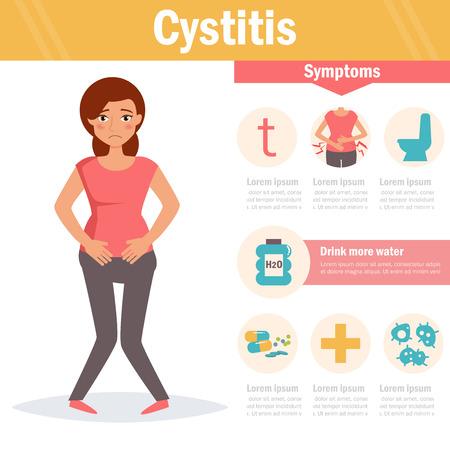 Cystitis. Isolated art