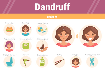 Reasons of dandruff. Vector. Cartoon character Isolated Flat