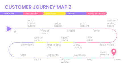 Customer journey map, process of customer buying decision, a road map of customer experience flat concept with icons. Vector minimal banner