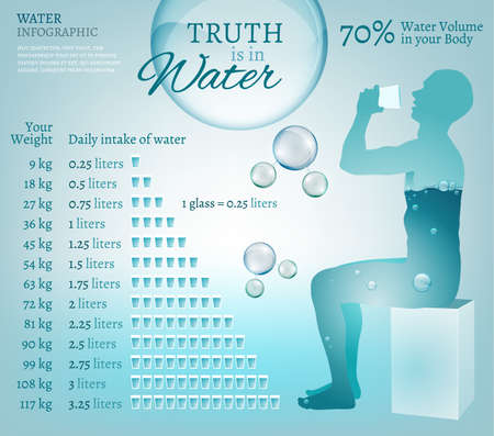 Water is the driving force of all nature. Vector illustration of bio infographics with water molecule in transparent style. Ecology and biochemistry concept with sitting man. Drink more water 矢量图像