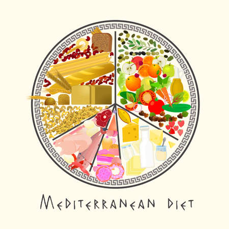 Beautiful Vector Mediterranean Diet image in a modern authentic style on a beige background. Useful graph for healthy life.