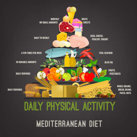Schöne Vektor-Mittelmeer-Diät-Bild in einem modernen authentischen Stil auf einem dunkelgrauen Hintergrund. Nützliche Graph für ein gesundes Leben. Vektorgrafik