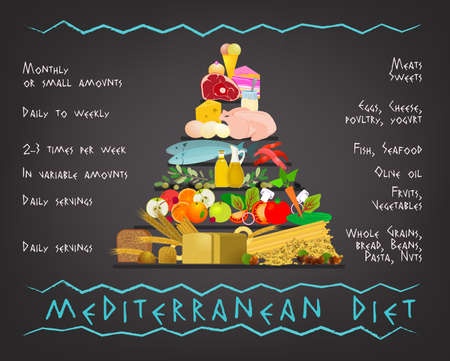 Mediterranean Diet image in a modern authentic style on a dark gray background. Useful graph for healthy life.