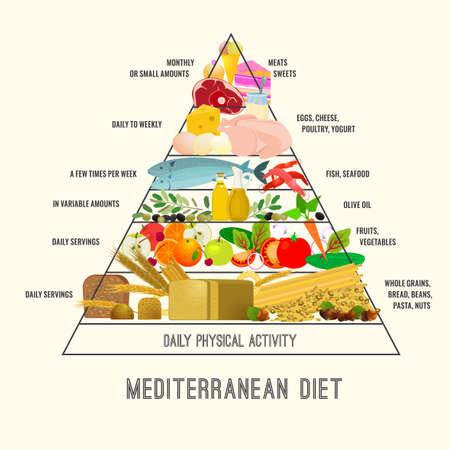 Dieta śródziemnomorska obrazu w nowoczesnym autentycznym stylu na beżowym tle. Przydatne wykres dla zdrowego życia. Ilustracje wektorowe