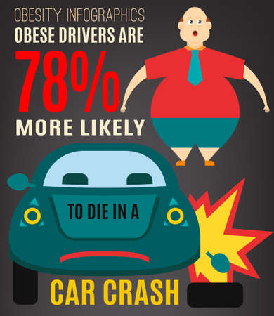 motoring: Obesity prevention infographics concept. Graphic warning poster. Editable image im dark grey, red, blue and yellow colors