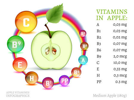 rich in vitamins: Apple vitamins infographic with a fresh fruit and colourful pills on a white background. Beautiful vector illustration with useful nutrition facts. Apples are rich source of vitamin.
