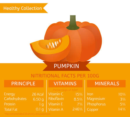Pumpkin health benefits. Vector illustration with useful nutritional facts. Essential vitamins and minerals in healthy food. Medical, healthcare and dietory concept.