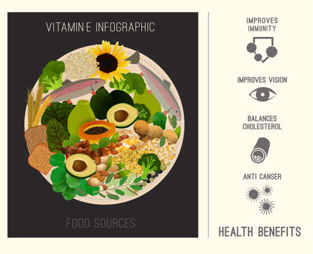 vitamin e: Vitamin E infographics vector illustration. Foods containing vitamin E on a round plate. Source of vitamin E - nuts, corn, vegetables, fish, oils with health benefits tips.
