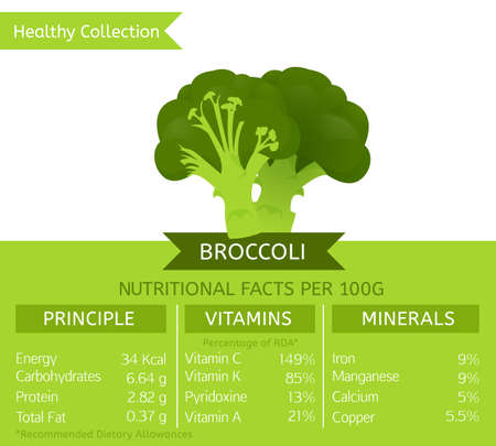 nutritional: Broccoli health benefits. Vector illustration with useful nutritional facts. Essential vitamins and minerals in healthy food. Medical, healthcare and dietory concept.