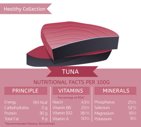 dietology: Tina steak health benefits. Vector illustration with useful nutritional facts. Essential vitamins and minerals in healthy food. Medical, healthcare and dietary concept.