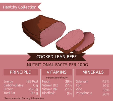 carbohydrates: Cooked Lean Beef health benefits. Vector illustration with useful nutritional facts. Essential vitamins and minerals in healthy food. Medical, healthcare and dietary concept.