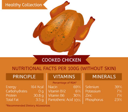 Cooked chicken, eaten without skin, health benefits. Vector illustration with useful nutritional facts. Essential vitamins and minerals in healthy food. Medical, healthcare and dietary concept. Vetores